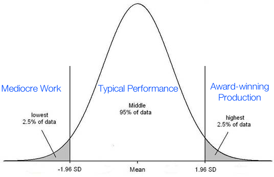 normal-distribution-designers