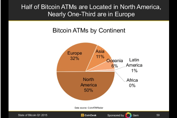 Bitcoin ATMs in 2015