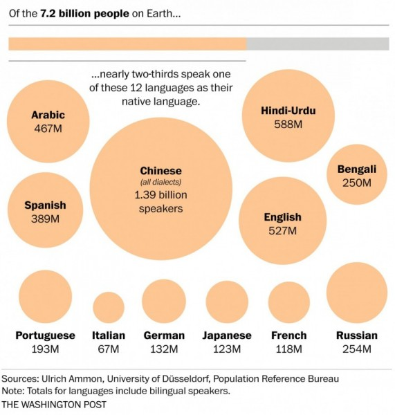 Global Language Distribution